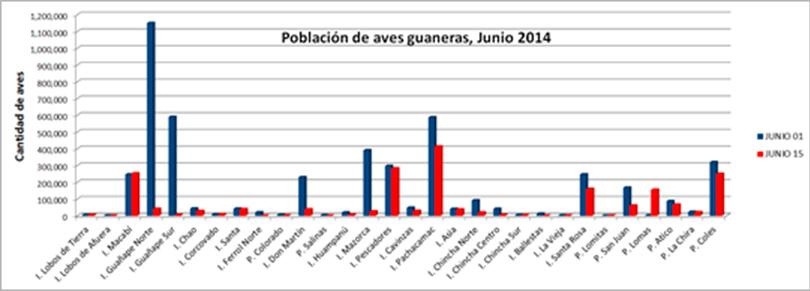 Gráfico 2. Comparación de la población de aves guaneras distribuida en Islas y Puntas guaneras monitoreadas el 01 y 15 de Junio, 2014.