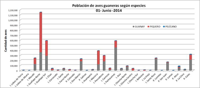 Población de aves guaneras según especie distribuida en Islas y Puntas guaneras monitoreadas al 01 de Junio, 2014.